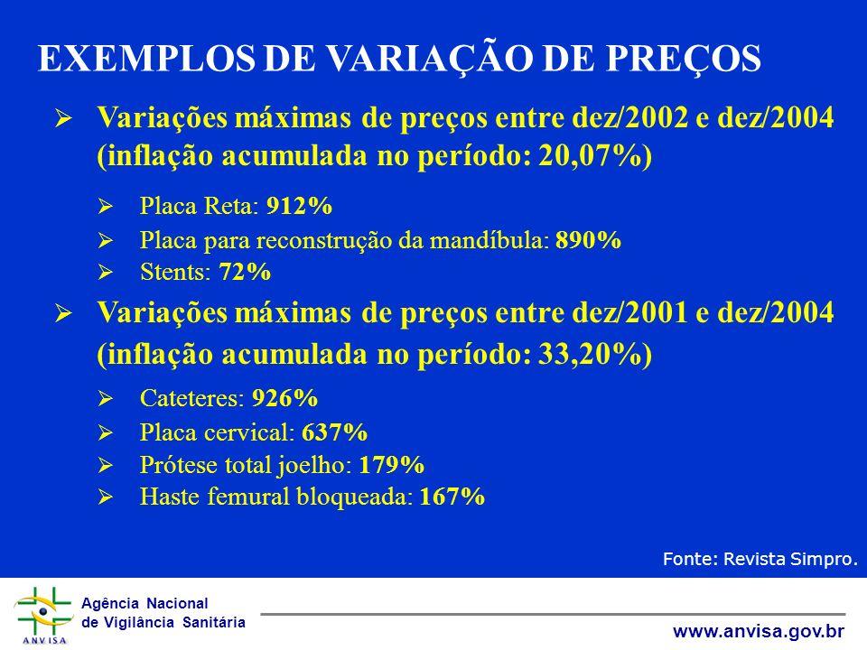 Agência Nacional de Vigilância Sanitária www.anvisa.gov.br Variações máximas de preços entre dez/2002 e dez/2004 (inflação acumulada no período: 20,07