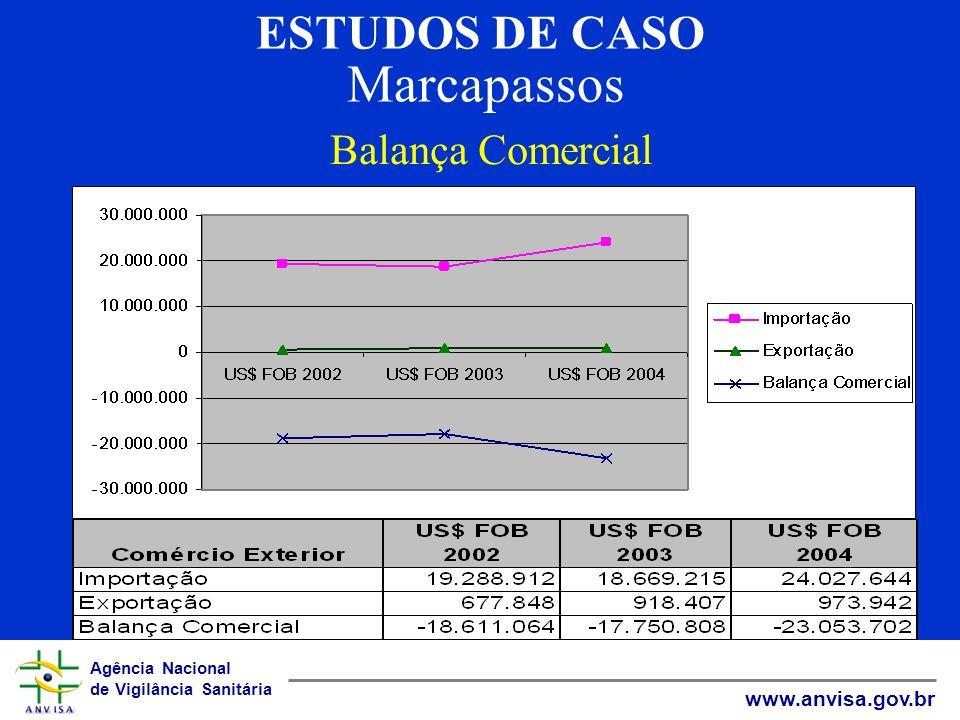 Agência Nacional de Vigilância Sanitária www.anvisa.gov.br ESTUDOS DE CASO Marcapassos Balança Comercial