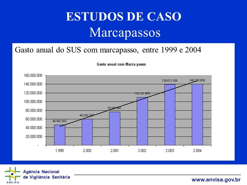 Agência Nacional de Vigilância Sanitária www.anvisa.gov.br ESTUDOS DE CASO Marcapassos Gasto anual do SUS com marcapasso, entre 1999 e 2004