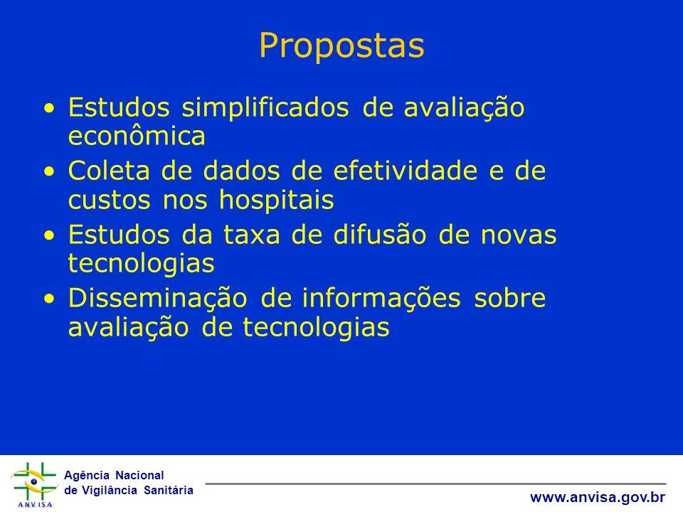 Agência Nacional de Vigilância Sanitária www.anvisa.gov.br Propostas Estudos simplificados de avaliação econômica Coleta de dados de efetividade e de
