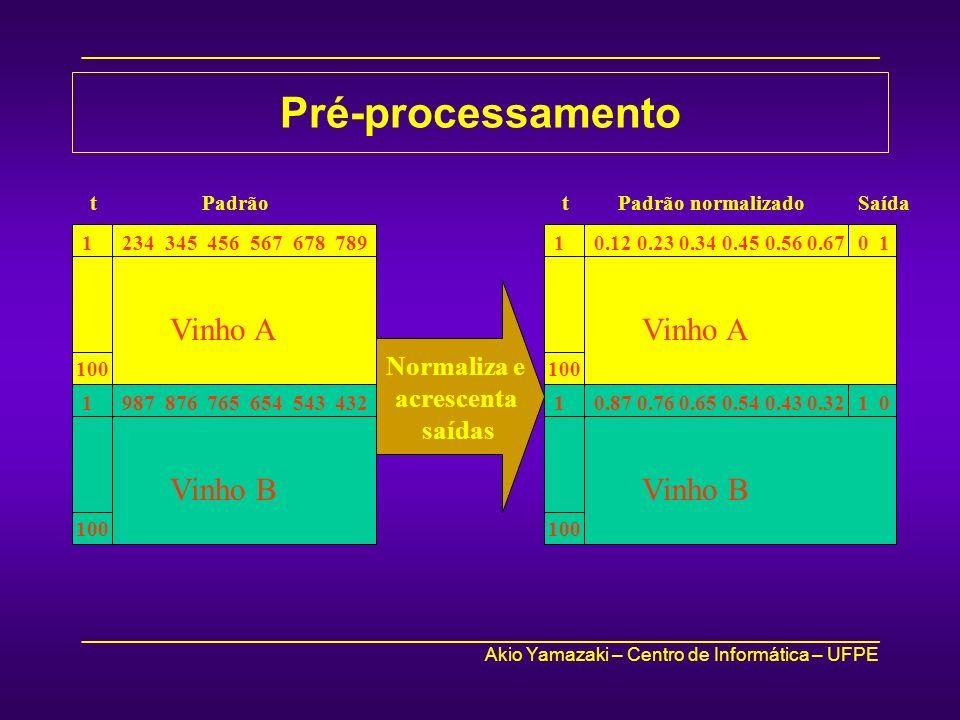 _____________________________________________________________________________ Akio Yamazaki – Centro de Informática – UFPE _____________________________________________________________________________ Pré-processamento 234 345 456 567 678 7891 100 Vinho A Padrãot 987 876 765 654 543 4321 100 Vinho B Normaliza e acrescenta saídas 0.12 0.23 0.34 0.45 0.56 0.671 100 Vinho A 0 1 0.87 0.76 0.65 0.54 0.43 0.321 Vinho B 1 0 100 Padrão normalizadotSaída