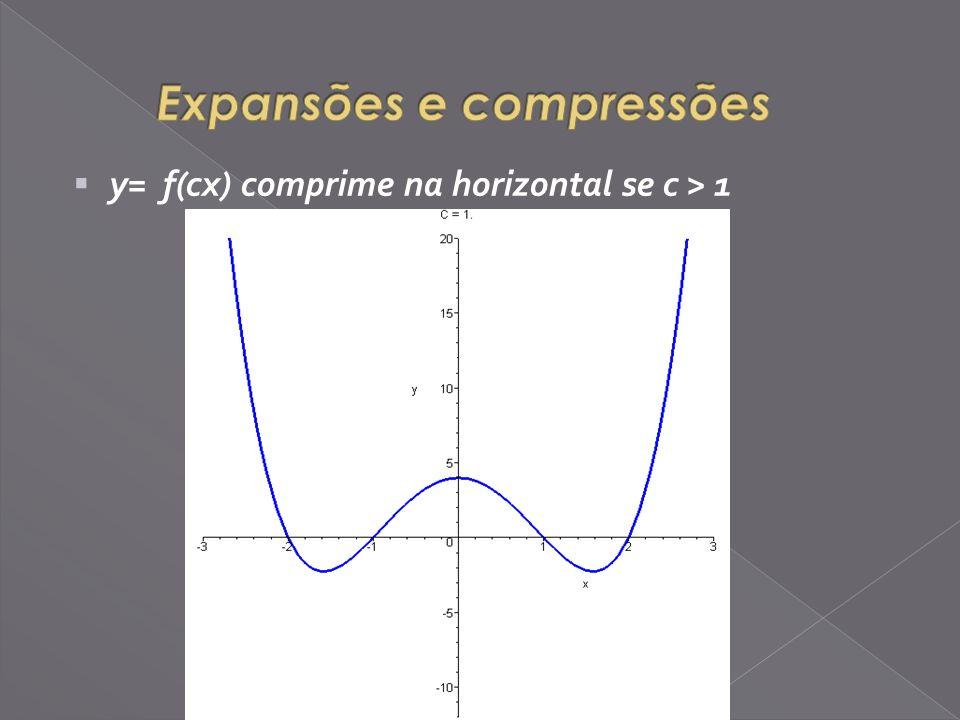 y= f(cx) comprime na horizontal se c > 1
