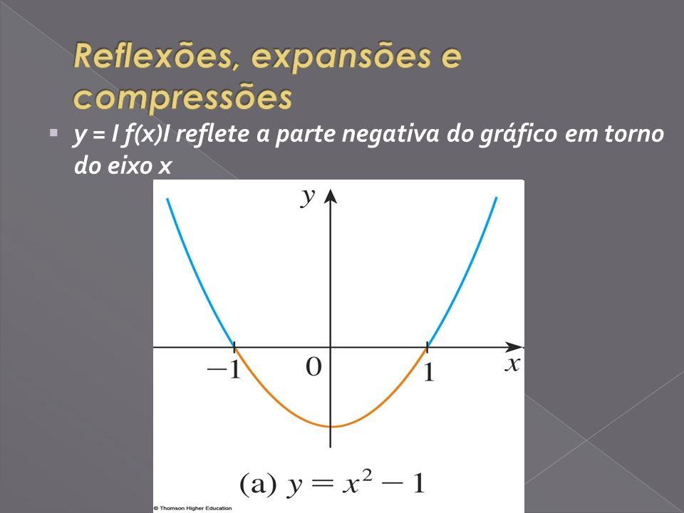 y = I f(x)I reflete a parte negativa do gráfico em torno do eixo x