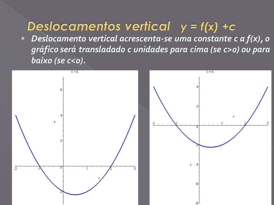 acrescenta-se uma constante c a f(x), o gráfico será transladado c unidades para cima (se c>0) ou para baixo (se c 0) ou para baixo (se c<0).