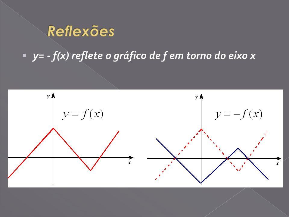 y= - f(x) reflete o gráfico de f em torno do eixo x