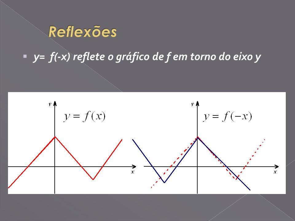 y= f(-x) reflete o gráfico de f em torno do eixo y