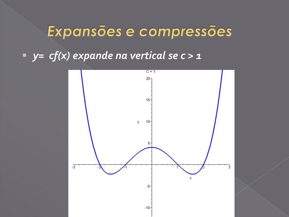 y= cf(x) expande na vertical se c > 1