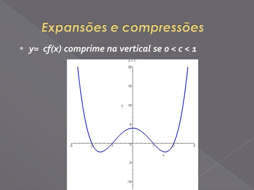 y= cf(x) comprime na vertical se 0 < c < 1