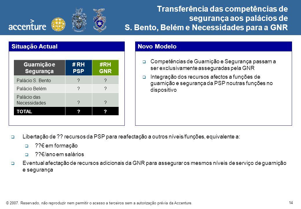 14 © 2007. Reservado, não reproduzir nem permitir o acesso a terceiros sem a autorização prévia da Accenture. Transferência das competências de segura