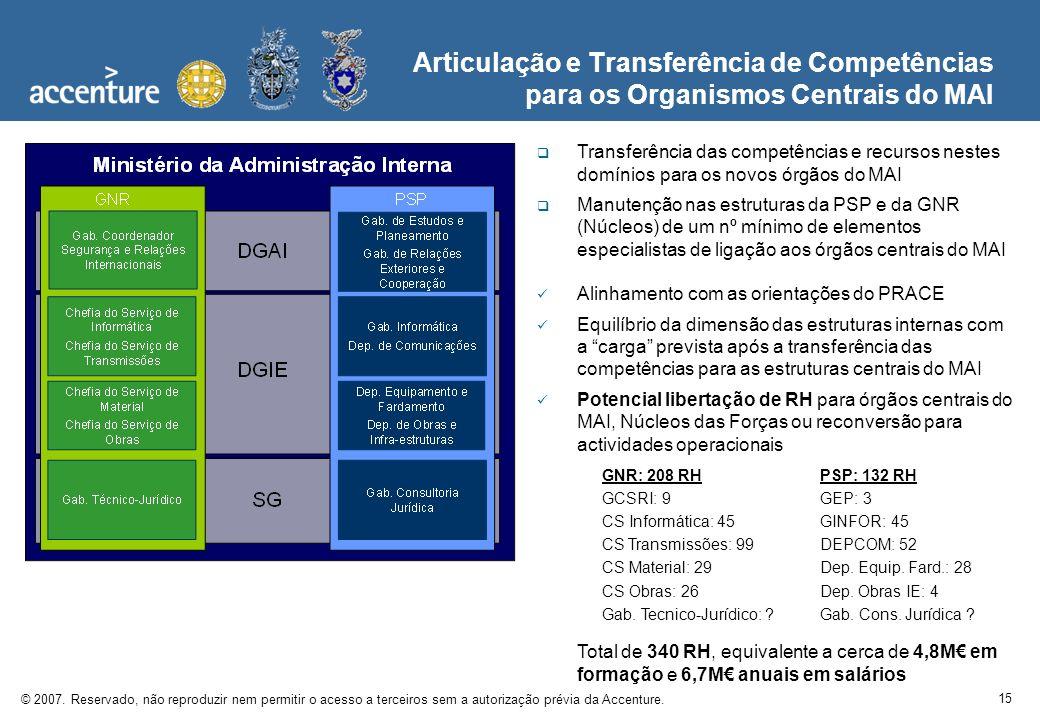 15 © 2007. Reservado, não reproduzir nem permitir o acesso a terceiros sem a autorização prévia da Accenture. Articulação e Transferência de Competênc