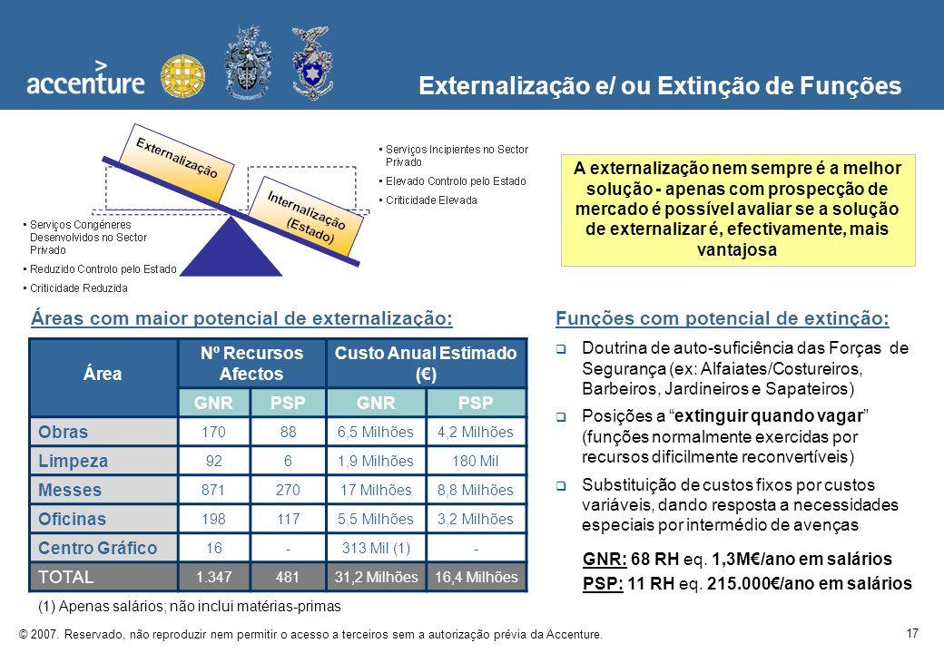 17 © 2007. Reservado, não reproduzir nem permitir o acesso a terceiros sem a autorização prévia da Accenture. Externalização e/ ou Extinção de Funções