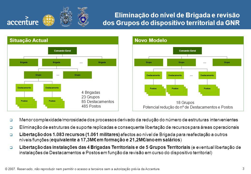3 © 2007. Reservado, não reproduzir nem permitir o acesso a terceiros sem a autorização prévia da Accenture. Eliminação do nível de Brigada e revisão