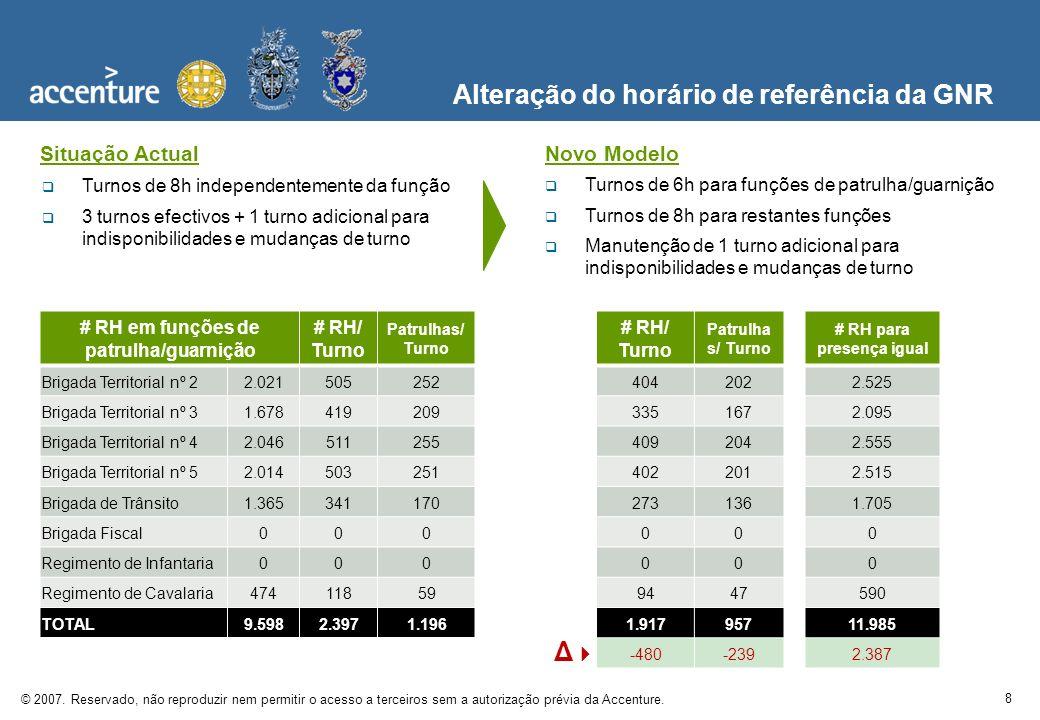 8 © 2007. Reservado, não reproduzir nem permitir o acesso a terceiros sem a autorização prévia da Accenture. Alteração do horário de referência da GNR