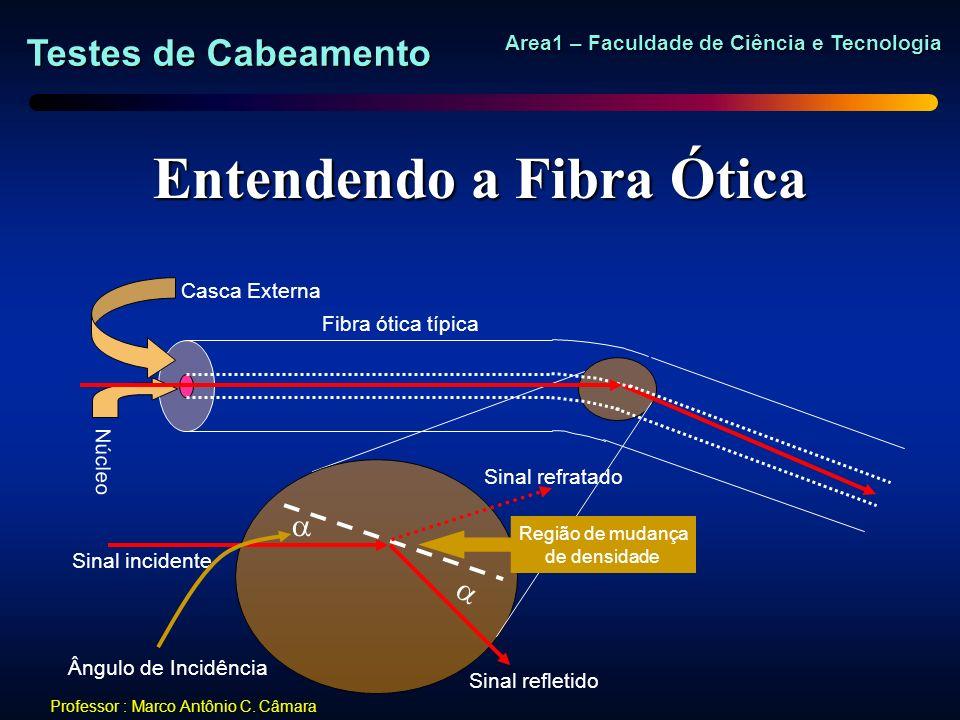 Testes de Cabeamento Area1 – Faculdade de Ciência e Tecnologia Professor : Marco Antônio C. Câmara Entendendo a Fibra Ótica Fibra ótica típica Casca E