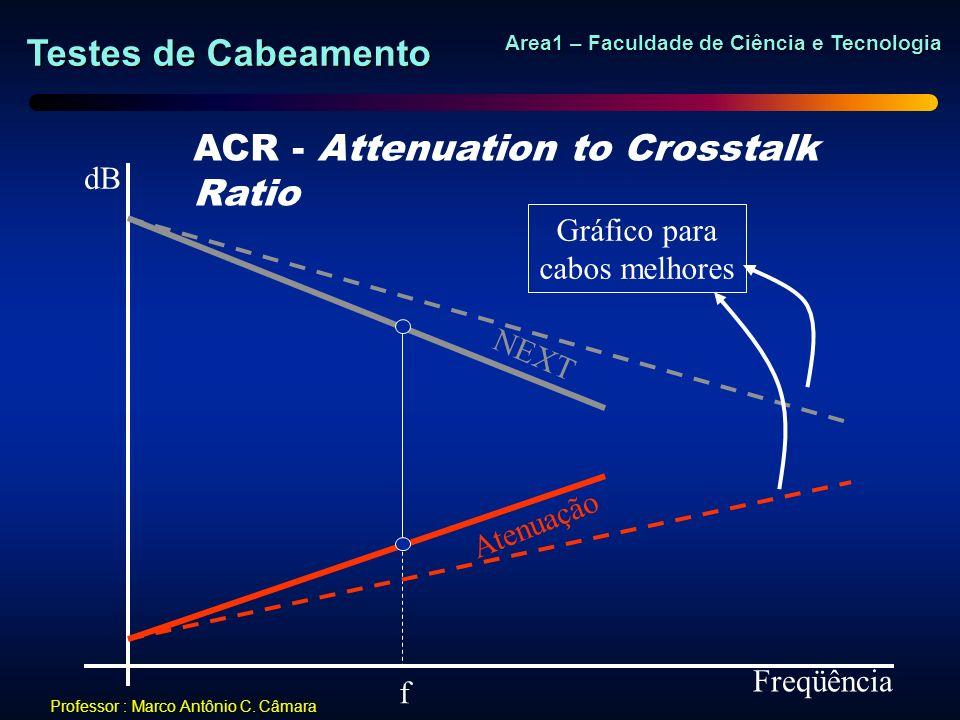 Testes de Cabeamento Area1 – Faculdade de Ciência e Tecnologia Professor : Marco Antônio C. Câmara dB Freqüência ACR - Attenuation to Crosstalk Ratio