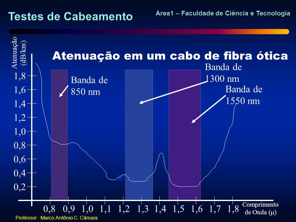 Testes de Cabeamento Area1 – Faculdade de Ciência e Tecnologia Professor : Marco Antônio C. Câmara Atenuação (dB/km) Comprimento de Onda ( ) Atenuação