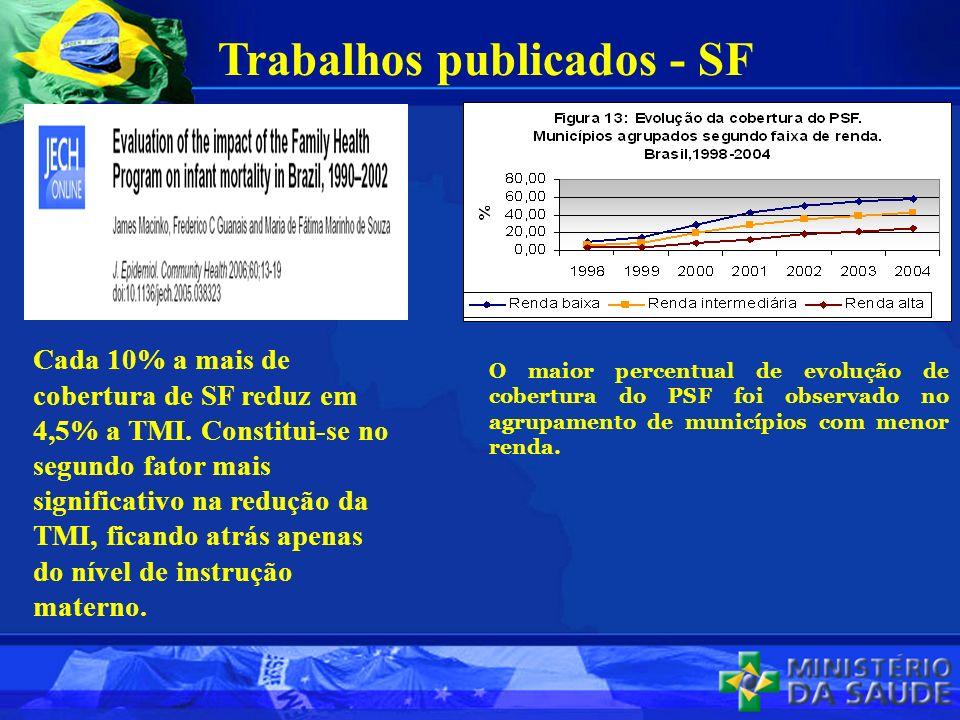 Trabalhos publicados - SF Cada 10% a mais de cobertura de SF reduz em 4,5% a TMI. Constitui-se no segundo fator mais significativo na redução da TMI,