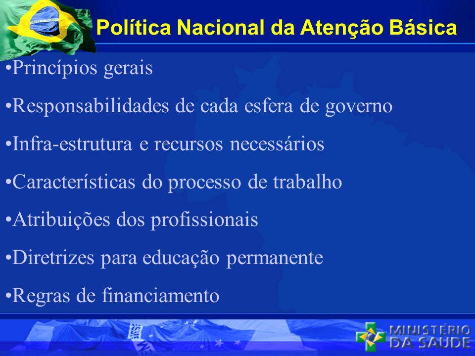 Política Nacional da Atenção Básica Princípios gerais Responsabilidades de cada esfera de governo Infra-estrutura e recursos necessários Característic
