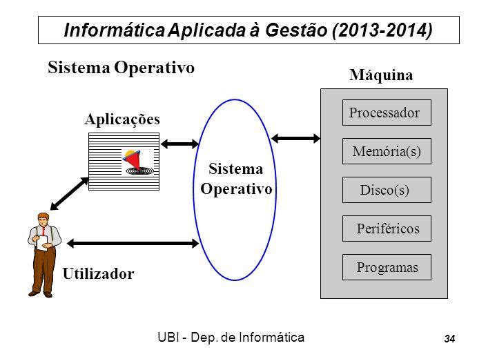 Informática Aplicada à Gestão (2013-2014) UBI - Dep. de Informática 34 Sistema Operativo Sistema Operativo Aplicações Utilizador Máquina Processador M