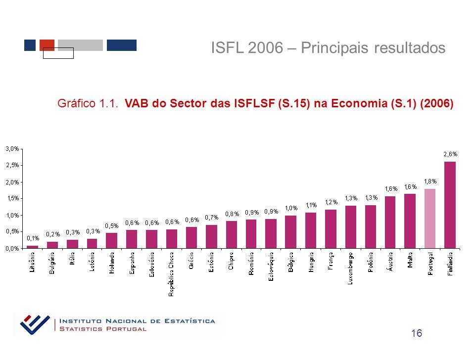 ISFL 2006 – Principais resultados Gráfico 1.1.