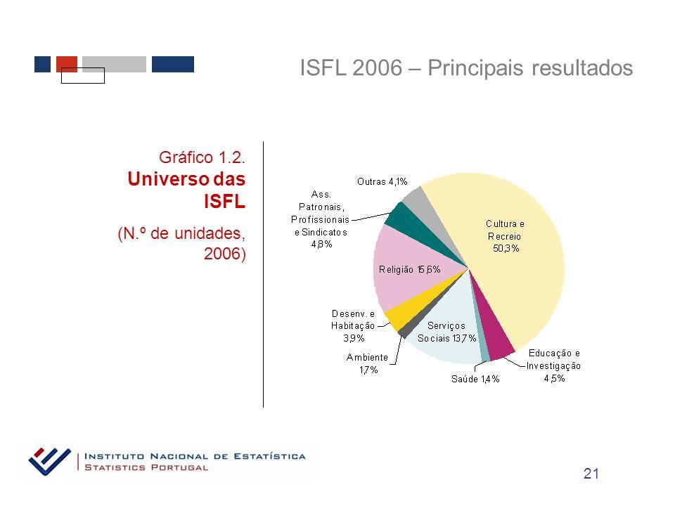 ISFL 2006 – Principais resultados Gráfico 1.2. Universo das ISFL (N.º de unidades, 2006) 21