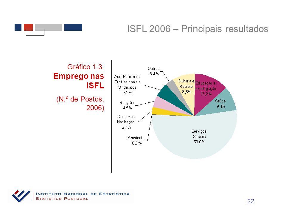 ISFL 2006 – Principais resultados Gráfico 1.3. Emprego nas ISFL (N.º de Postos, 2006) 22