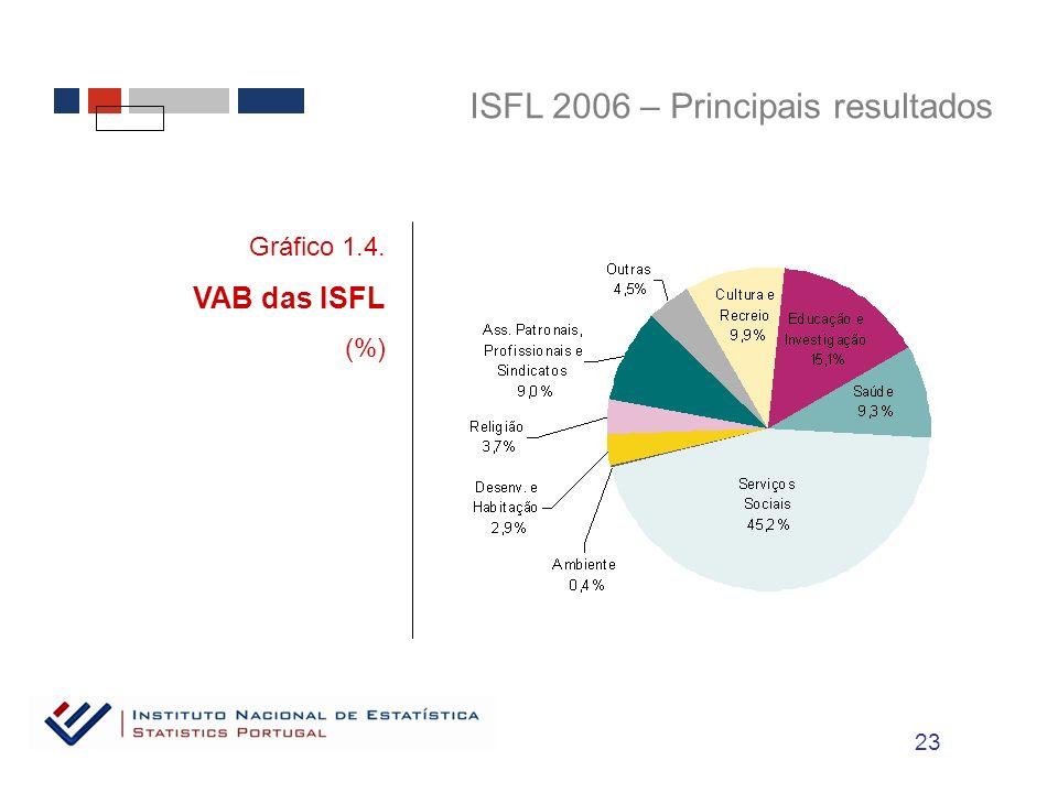 ISFL 2006 – Principais resultados Gráfico 1.4. VAB das ISFL (%) 23