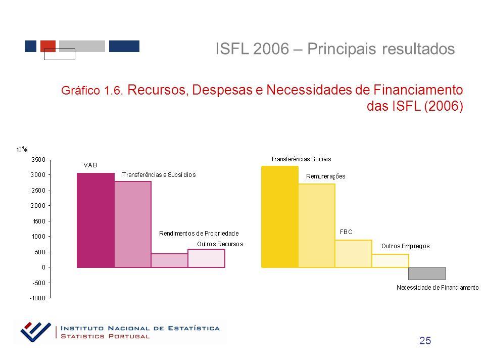 ISFL 2006 – Principais resultados Gráfico 1.6.