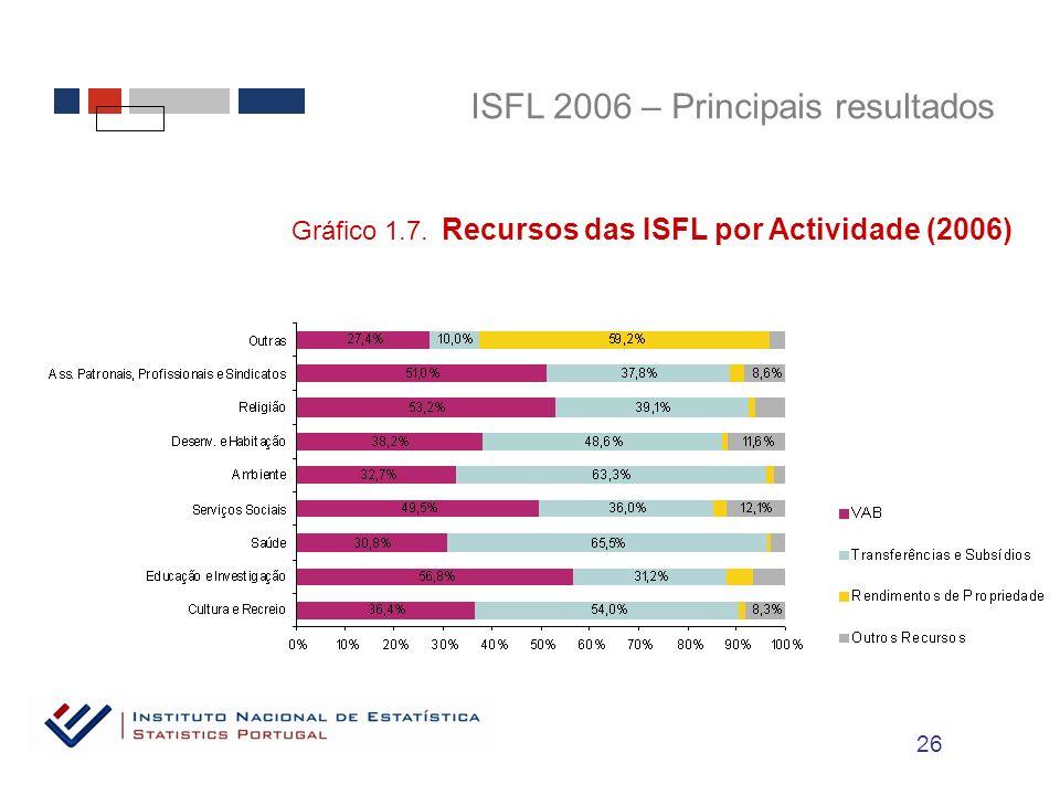 ISFL 2006 – Principais resultados Gráfico 1.7. Recursos das ISFL por Actividade (2006) 26