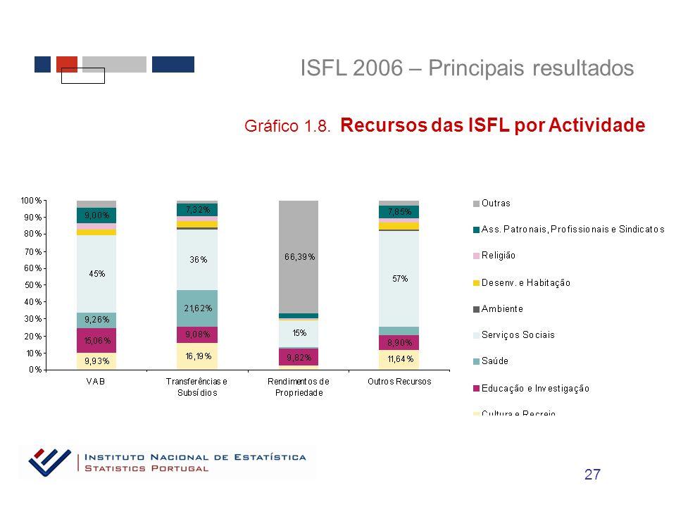 ISFL 2006 – Principais resultados Gráfico 1.8. Recursos das ISFL por Actividade 27