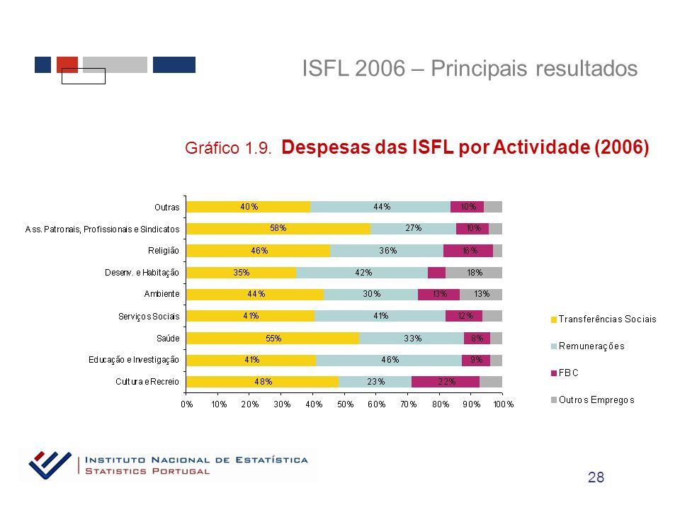 ISFL 2006 – Principais resultados Gráfico 1.9. Despesas das ISFL por Actividade (2006) 28