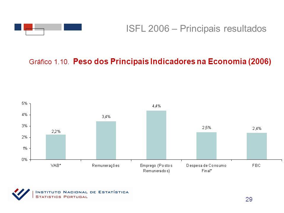 ISFL 2006 – Principais resultados Gráfico 1.10.