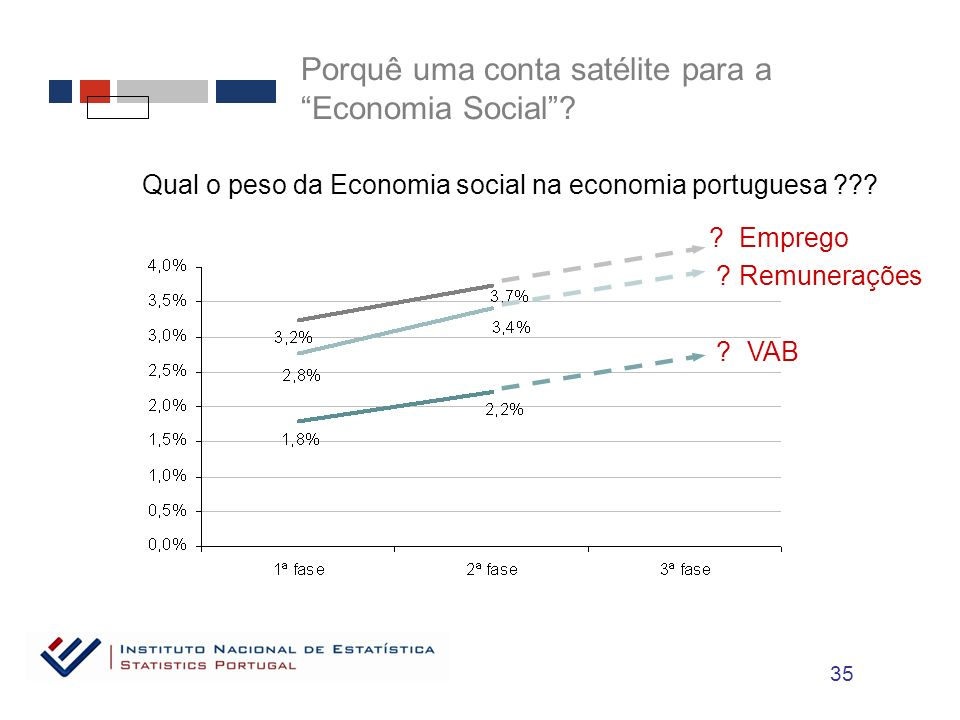 Qual o peso da Economia social na economia portuguesa ??.