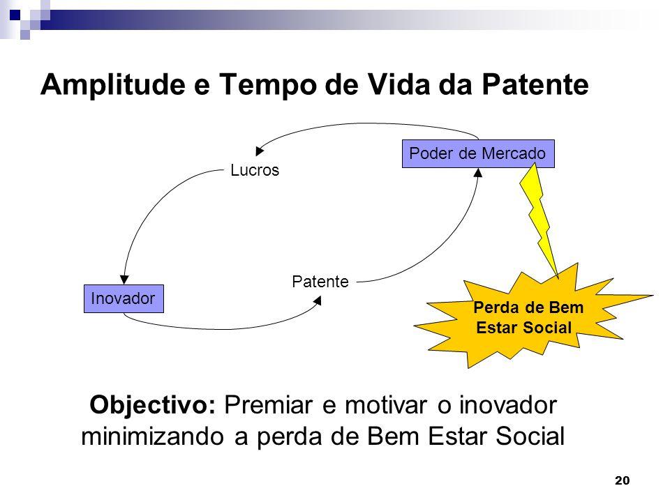 20 Amplitude e Tempo de Vida da Patente Objectivo: Premiar e motivar o inovador minimizando a perda de Bem Estar Social Inovador Patente Poder de Merc