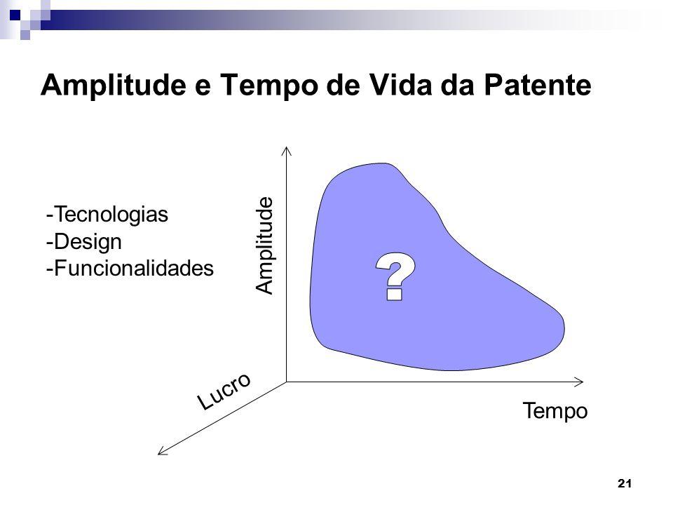 21 Amplitude e Tempo de Vida da Patente -Tecnologias -Design -Funcionalidades Tempo Amplitude Lucro