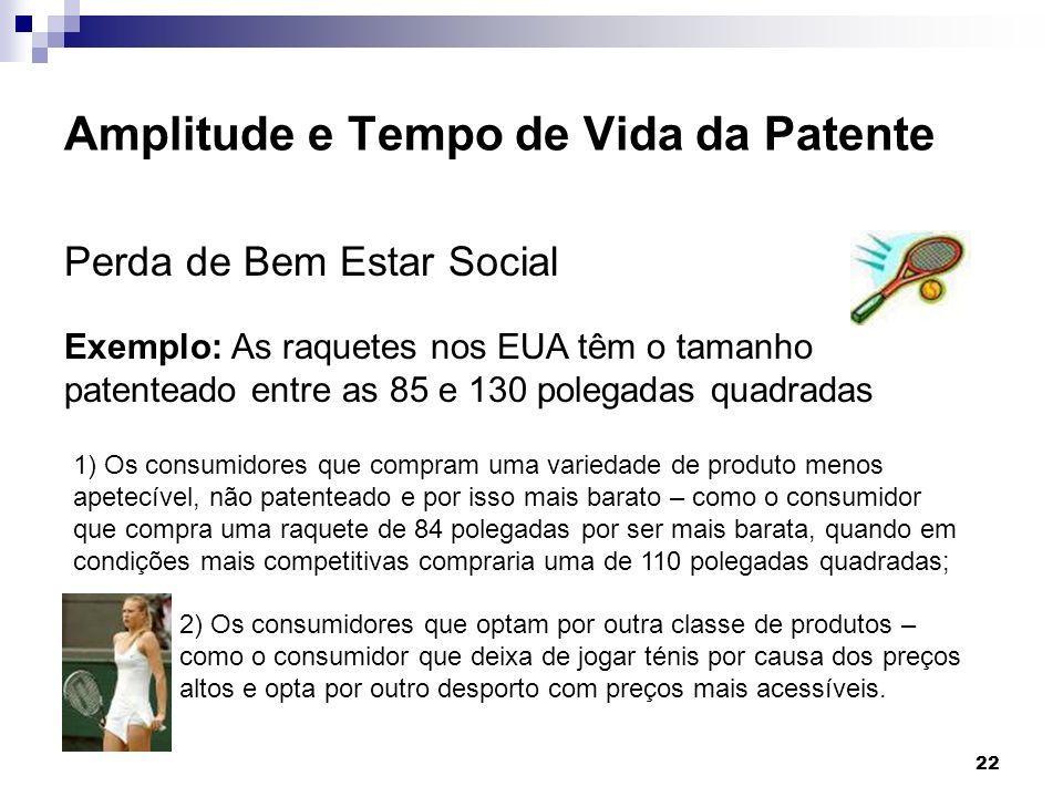 22 Amplitude e Tempo de Vida da Patente Perda de Bem Estar Social Exemplo: As raquetes nos EUA têm o tamanho patenteado entre as 85 e 130 polegadas qu