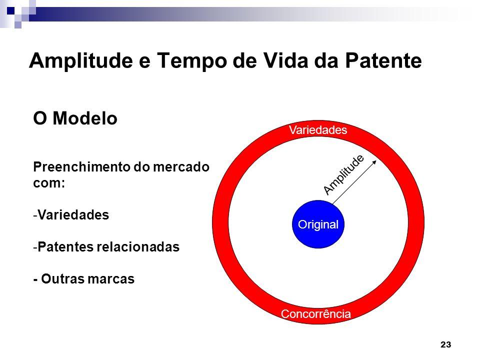 23 Amplitude e Tempo de Vida da Patente O Modelo Original Variedades Amplitude Preenchimento do mercado com: -Variedades -Patentes relacionadas - Outr