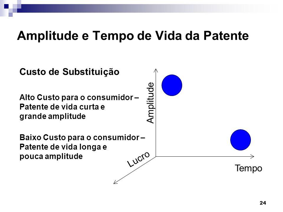 24 Amplitude e Tempo de Vida da Patente Tempo Amplitude Lucro Custo de Substituição Alto Custo para o consumidor – Patente de vida curta e grande ampl