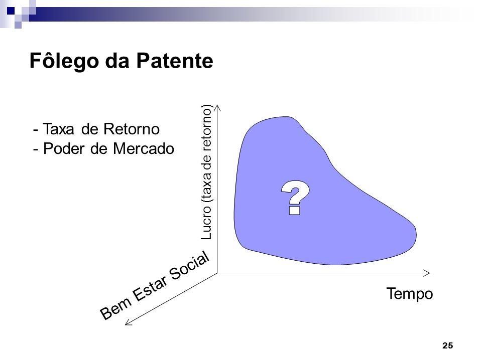 25 Fôlego da Patente Tempo Lucro (taxa de retorno) Bem Estar Social - Taxa de Retorno - Poder de Mercado