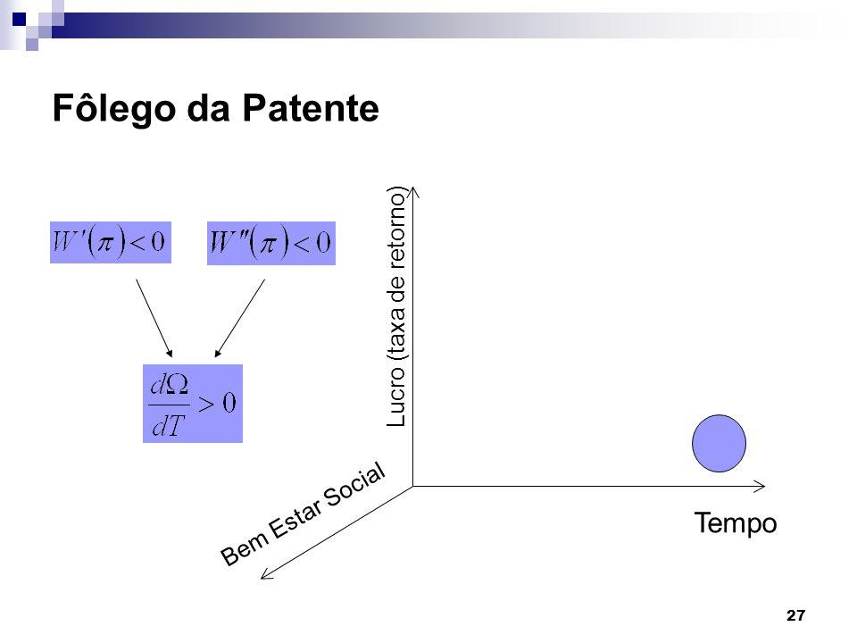 27 Fôlego da Patente Tempo Lucro (taxa de retorno) Bem Estar Social