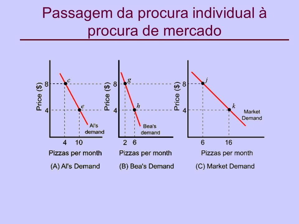 Passagem da procura individual à procura de mercado