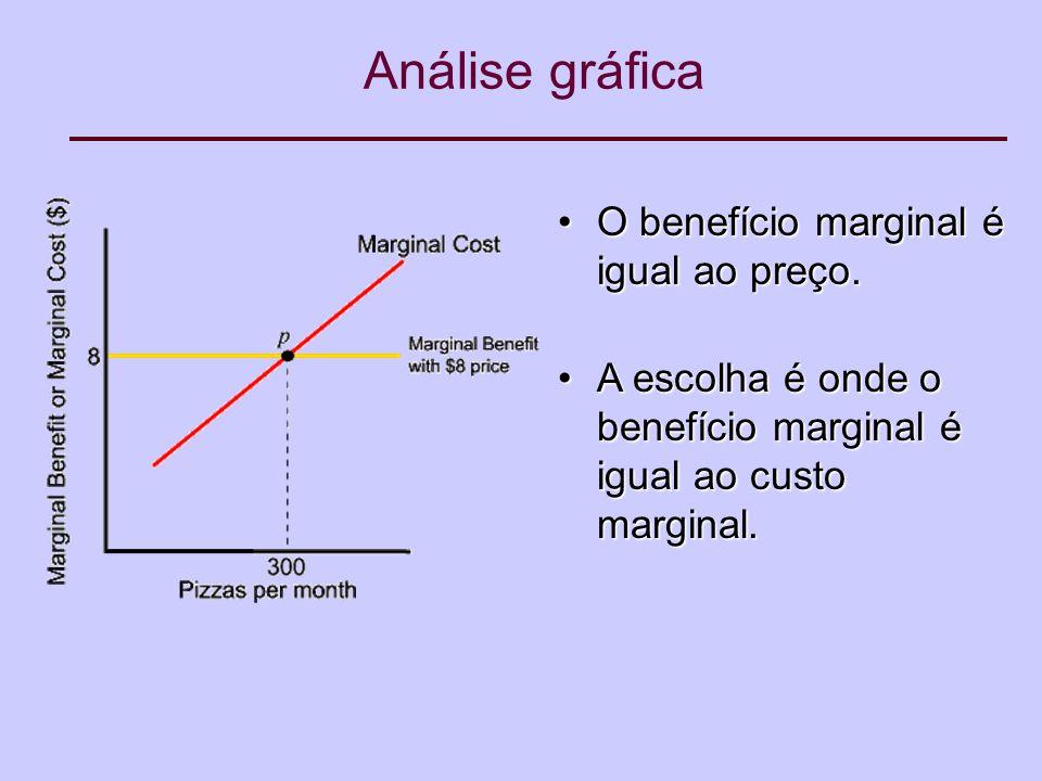 Análise gráfica O benefício marginal é igual ao preço.O benefício marginal é igual ao preço.