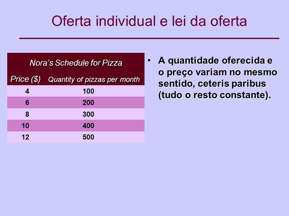 Oferta individual e lei da oferta A quantidade oferecida e o preço variam no mesmo sentido, ceteris paribus (tudo o resto constante).A quantidade oferecida e o preço variam no mesmo sentido, ceteris paribus (tudo o resto constante).