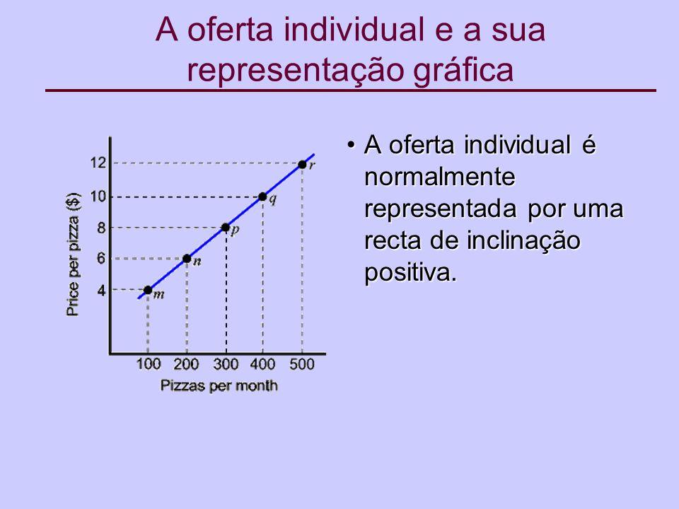A oferta individual e a sua representação gráfica A oferta individual é normalmente representada por uma recta de inclinação positiva.A oferta individual é normalmente representada por uma recta de inclinação positiva.