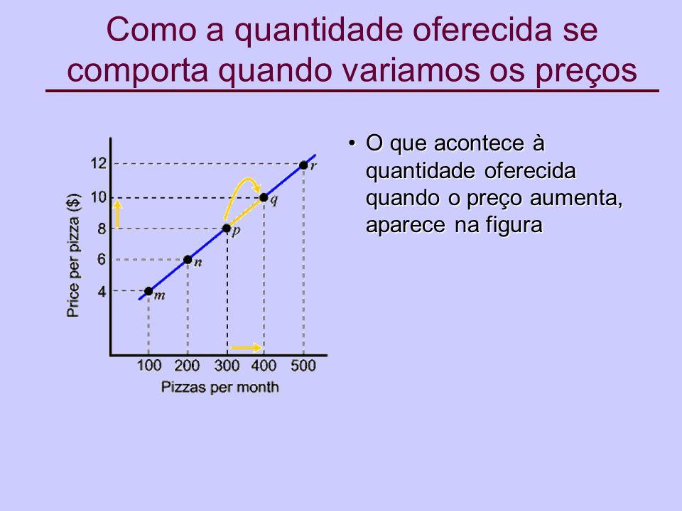 O que acontece à quantidade oferecida quando o preço aumenta, aparece na figuraO que acontece à quantidade oferecida quando o preço aumenta, aparece na figura Como a quantidade oferecida se comporta quando variamos os preços