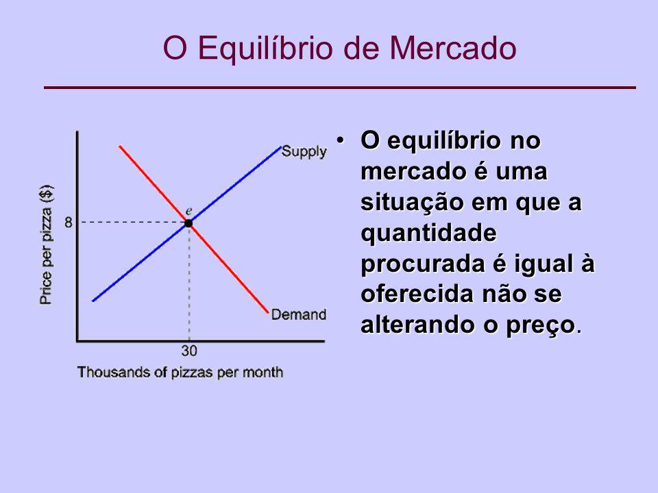 O Equilíbrio de Mercado O equilíbrio no mercado é uma situação em que a quantidade procurada é igual à oferecida não se alterando o preço.O equilíbrio no mercado é uma situação em que a quantidade procurada é igual à oferecida não se alterando o preço.