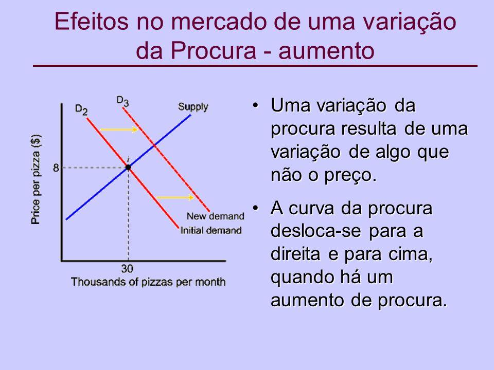 Efeitos no mercado de uma variação da Procura - aumento Uma variação da procura resulta de uma variação de algo que não o preço.Uma variação da procura resulta de uma variação de algo que não o preço.