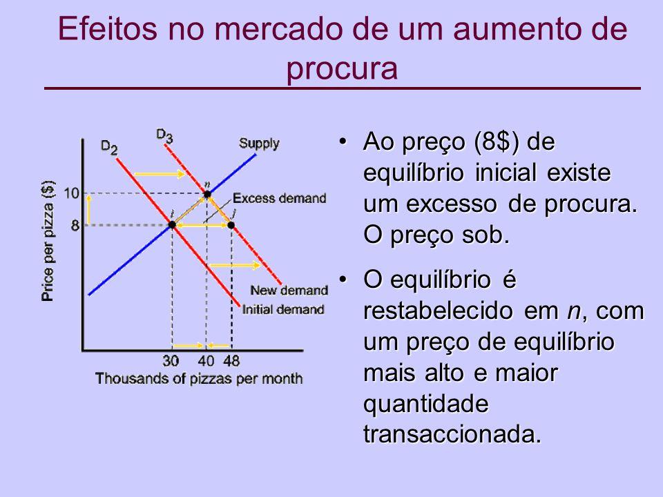 Efeitos no mercado de um aumento de procura Ao preço (8$) de equilíbrio inicial existe um excesso de procura.