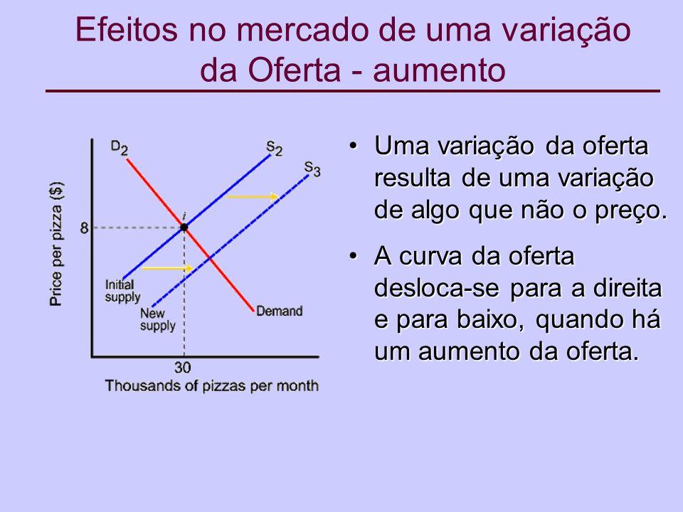 Efeitos no mercado de uma variação da Oferta - aumento Uma variação da oferta resulta de uma variação de algo que não o preço.Uma variação da oferta resulta de uma variação de algo que não o preço.