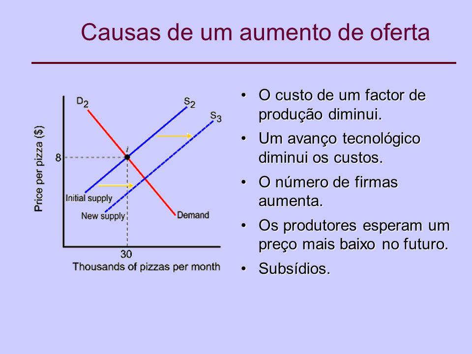 Causas de um aumento de oferta O custo de um factor de produção diminui.O custo de um factor de produção diminui.